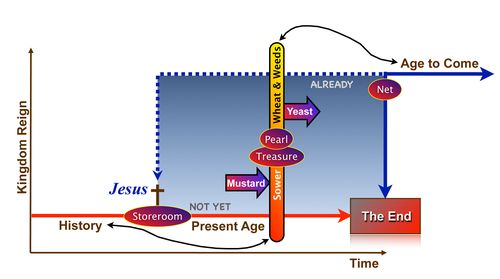 Kingdom in Matthew 13 Diagram